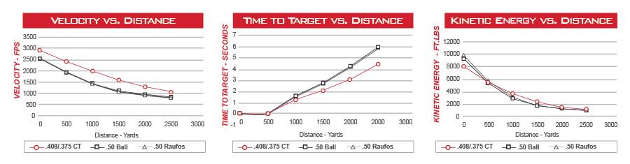 CheyTacvs50cal_VelocityDistance-Infographic_rv